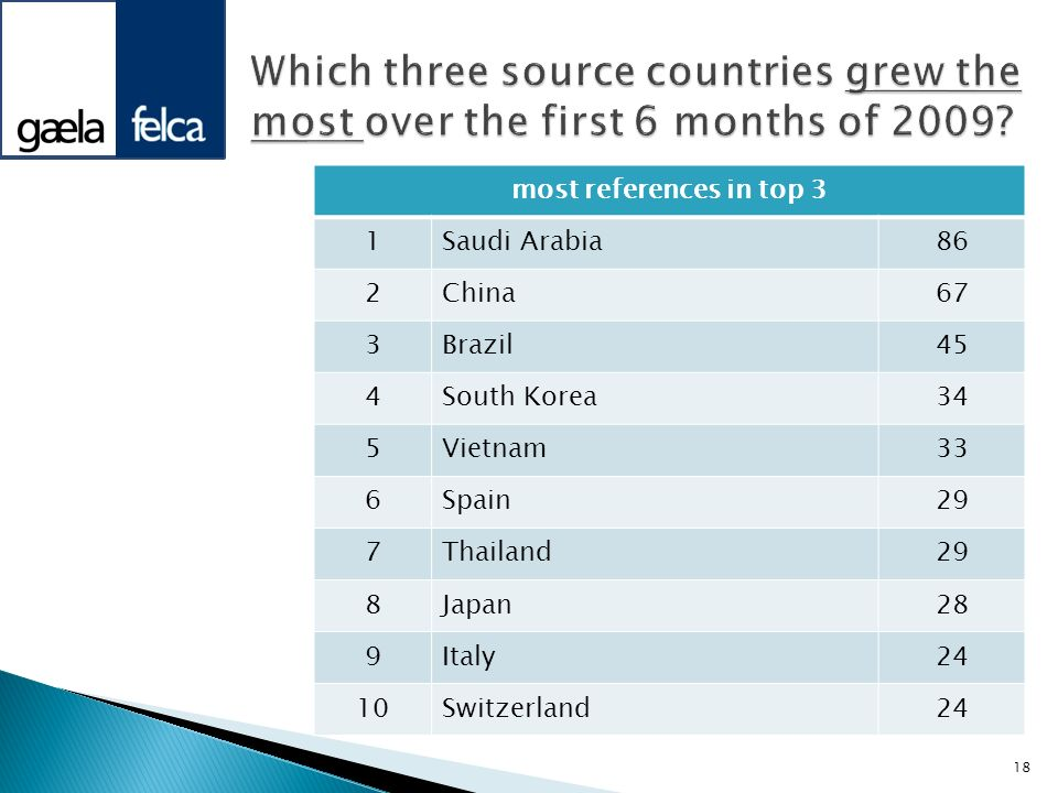 Which three source countries grew the most over the first 6 months of 2009