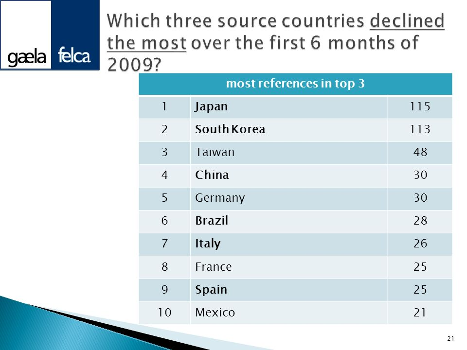 Which three source countries declined the most over the first 6 months of 2009