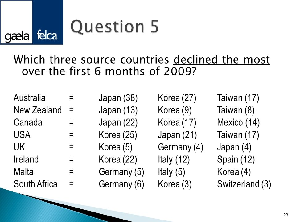 Question 5 Which three source countries declined the most over the first 6 months of 2009 Australia = Japan (38) Korea (27) Taiwan (17)