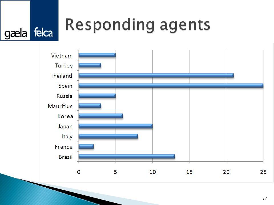 Responding agents