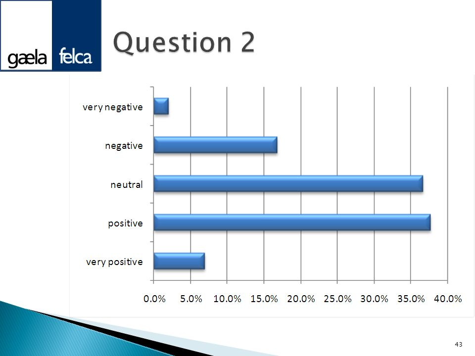 Question 2Spread between positive and neutral with positive the most common response.