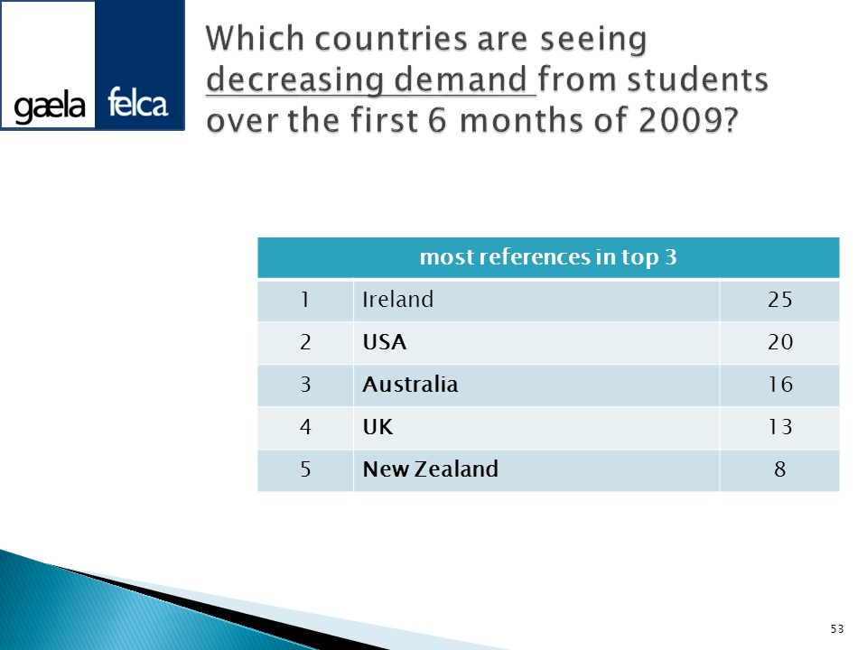 Which countries are seeing decreasing demand from students over the first 6 months of 2009