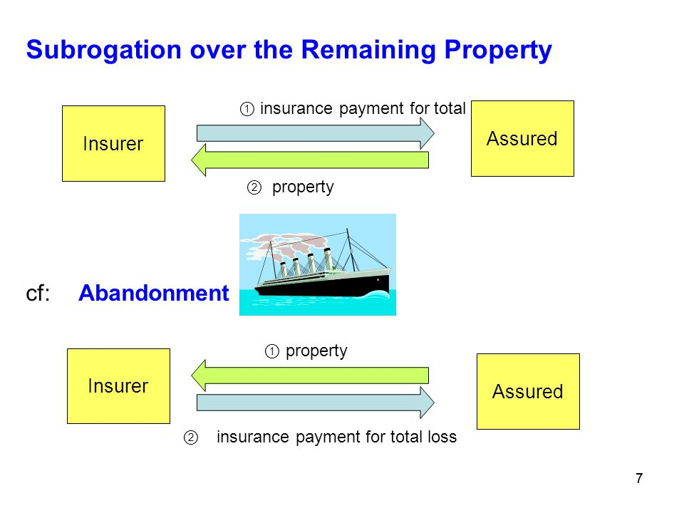 Subrogation over the Remaining Property