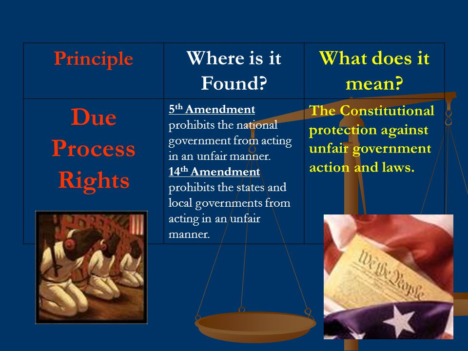 Due Process Rights Principle Where is it Found What does it mean
