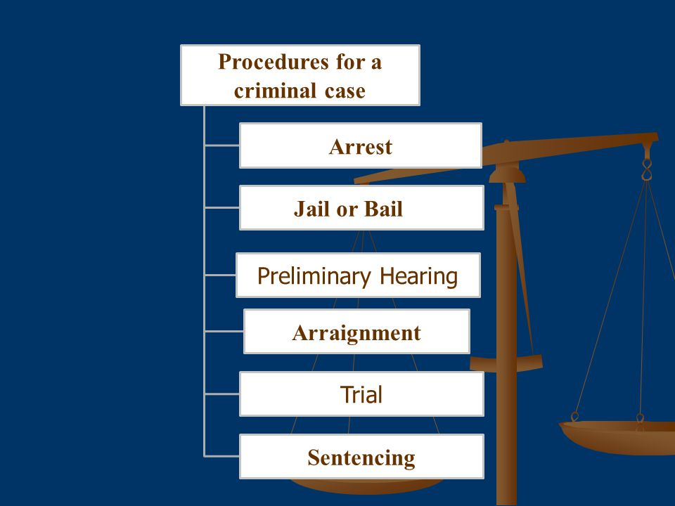 Procedures for a criminal case