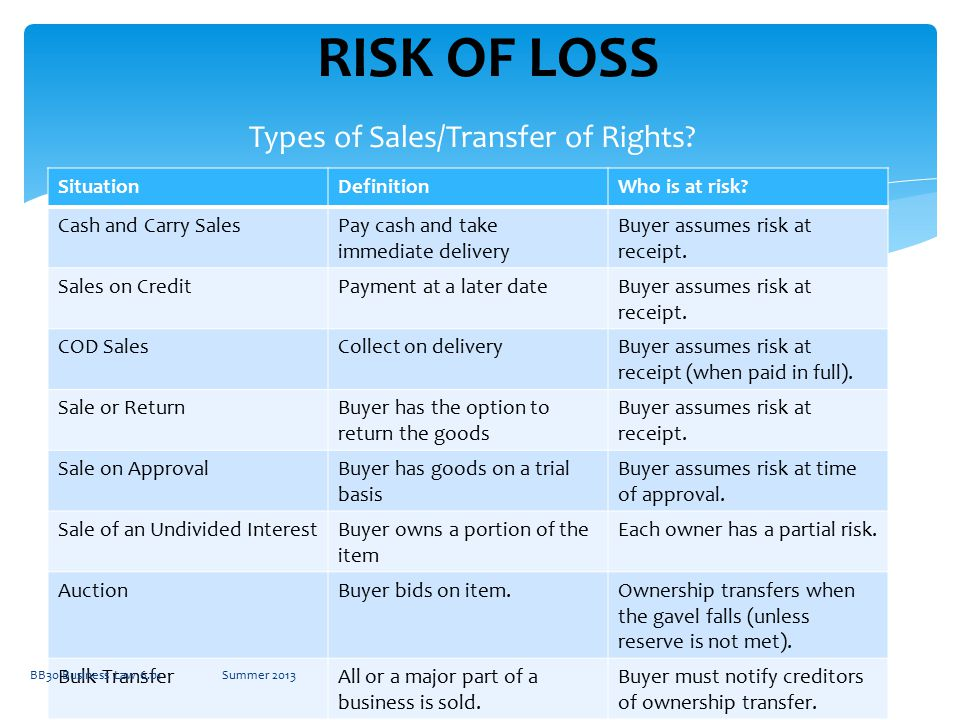 Types of Sales/Transfer of Rights