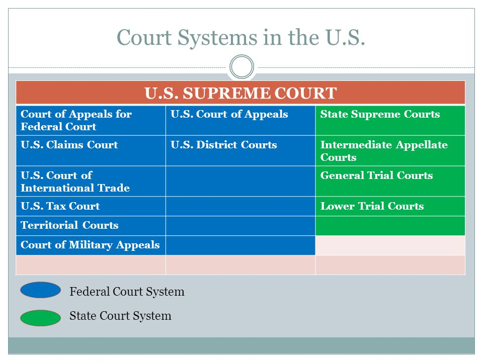 Court Systems in the U.S. U.S. SUPREME COURT Federal Court System