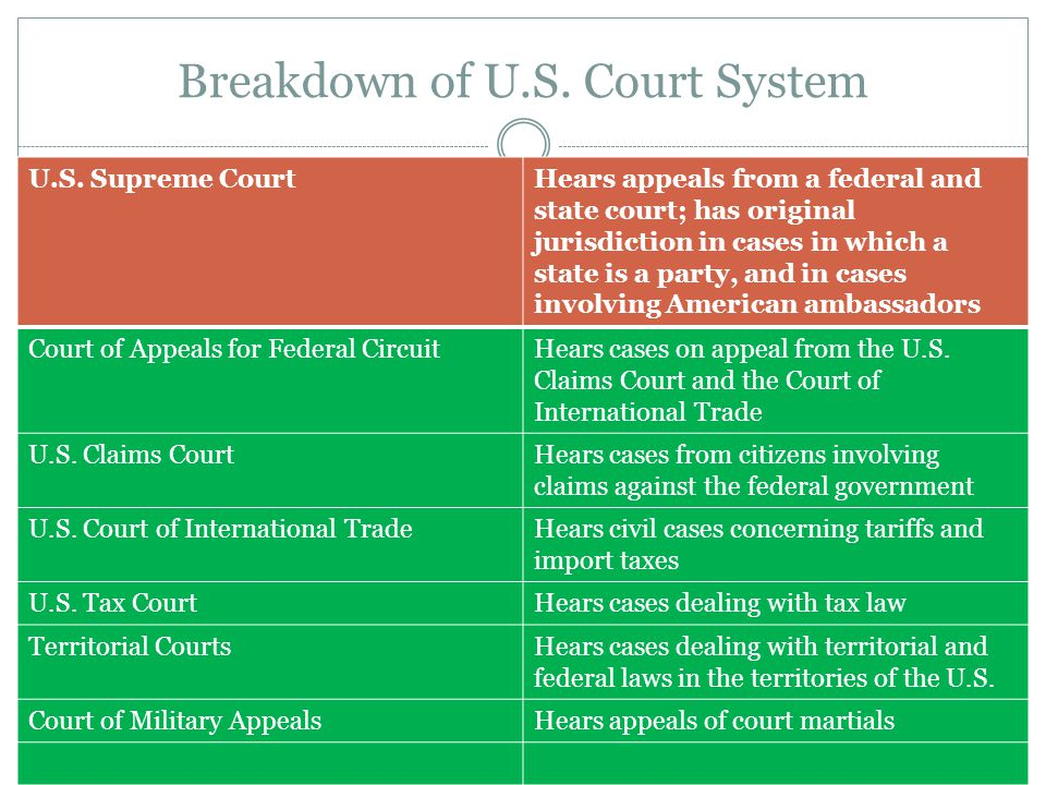Breakdown of U.S. Court System
