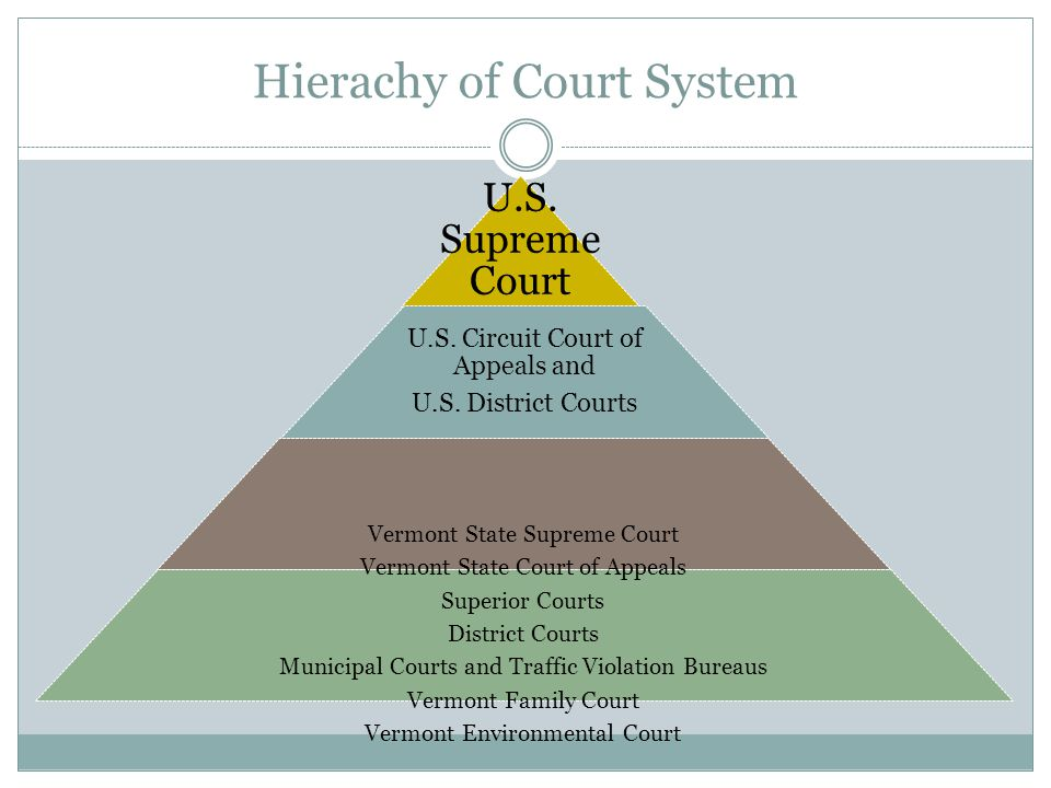 Hierachy of Court System