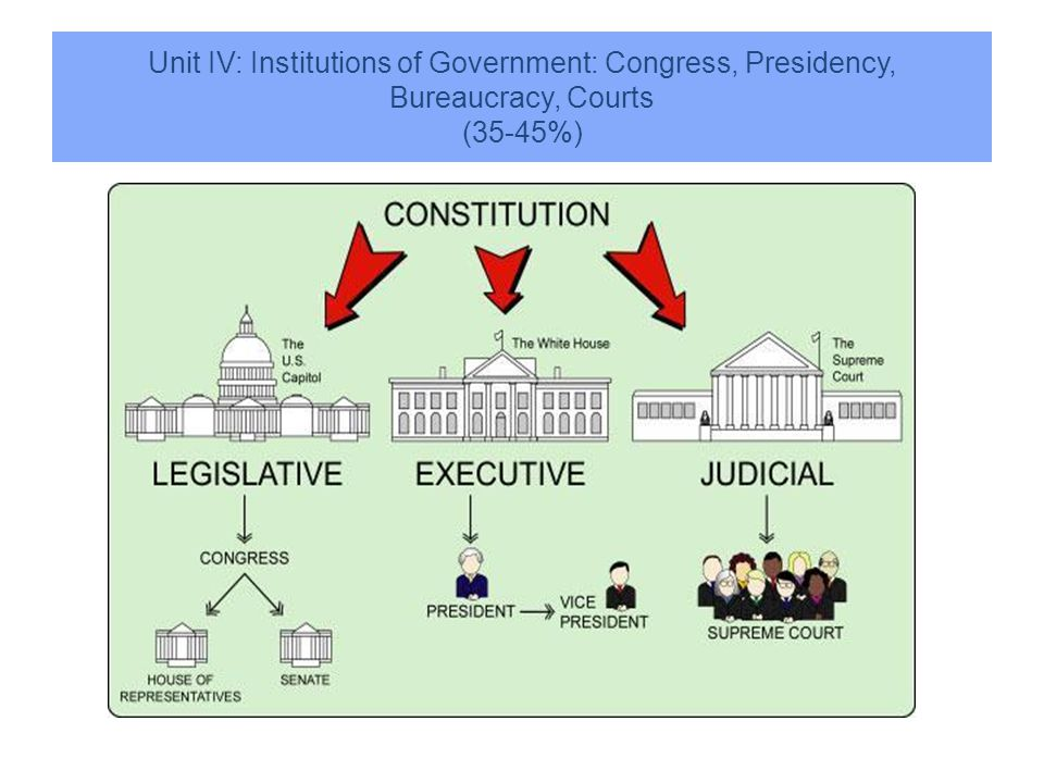 Unit IV: Institutions of Government: Congress, Presidency, Bureaucracy, Courts (35-45%)