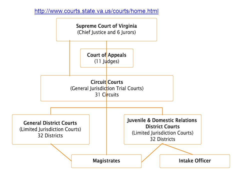 http://www.courts.state.va.us/courts/home.html