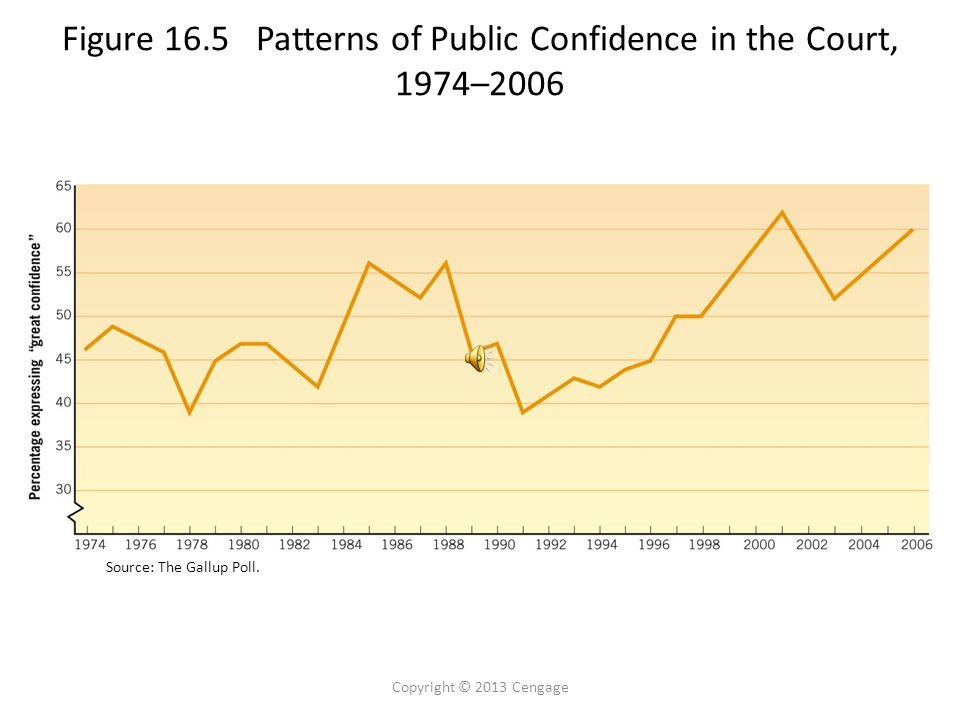 Figure 16.5 Patterns of Public Confidence in the Court, 1974–2006