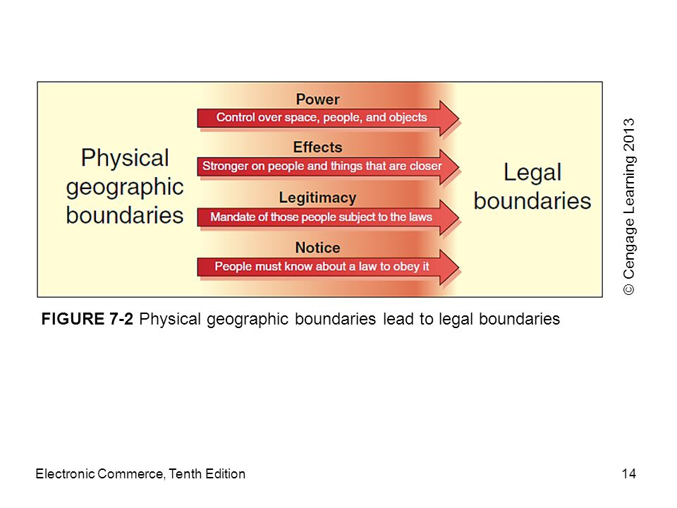 FIGURE 7-2 Physical geographic boundaries lead to legal boundaries