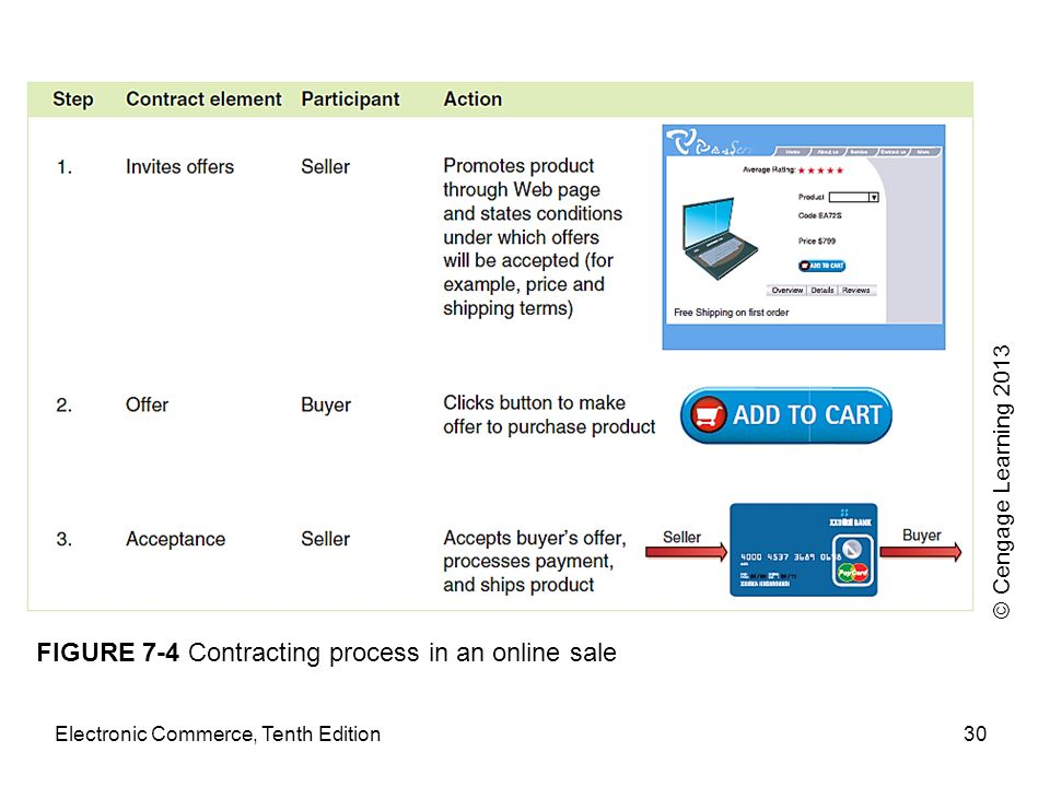 FIGURE 7-4 Contracting process in an online sale