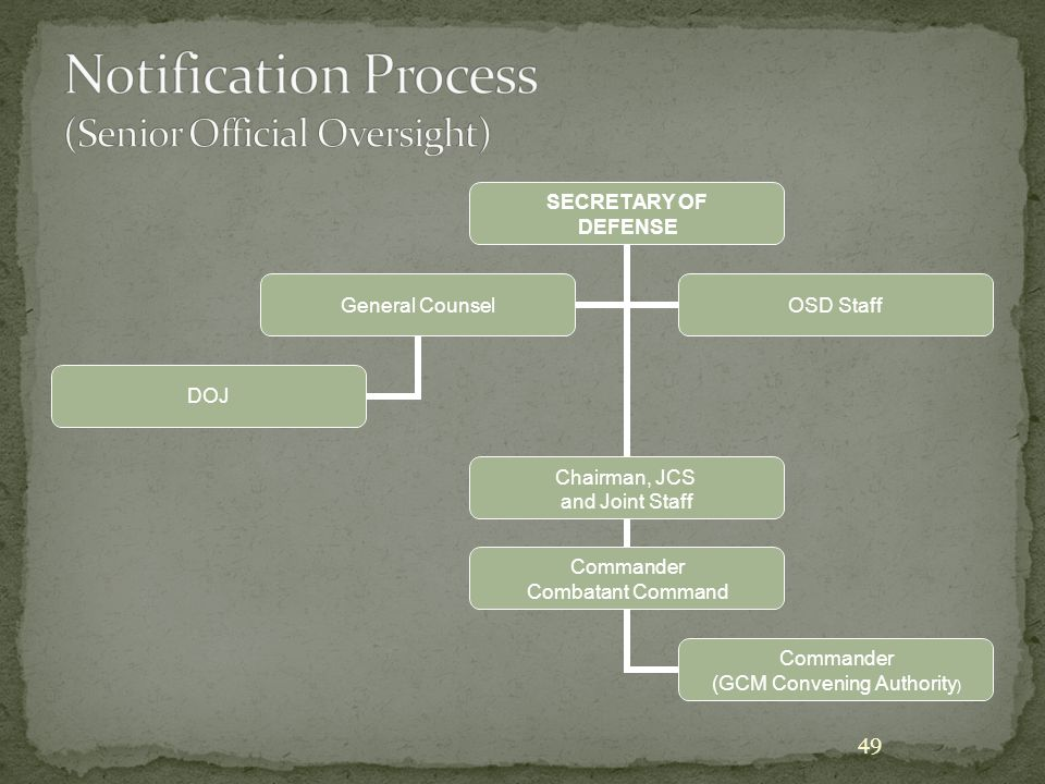 Notification Process (Senior Official Oversight)