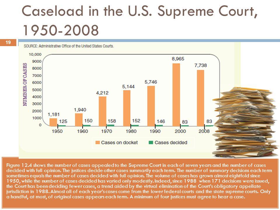 Caseload in the U.S. Supreme Court, 1950-2008