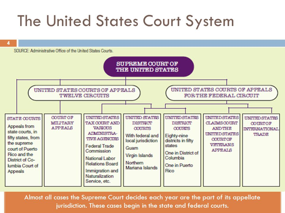 united states court systems In the united states, jurisdiction is granted to a court or court system by statute or by constitution a court is competent to hear and decide only those cases whose subject matter fits within the court's jurisdiction.