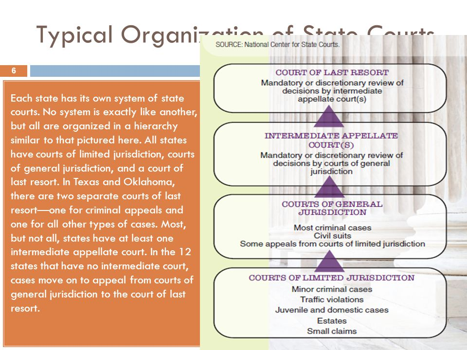 Typical Organization of State Courts