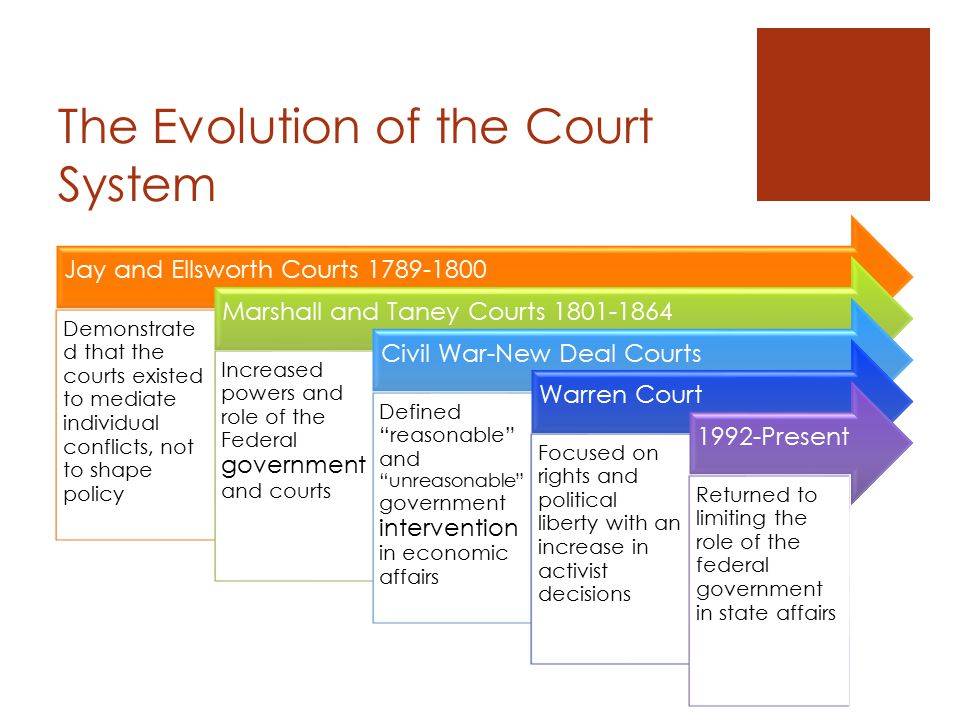 The Evolution of the Court System