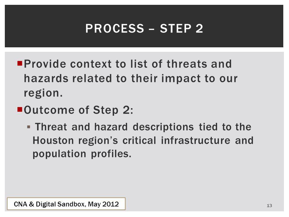 CNA & Digital Sandbox, May 2012