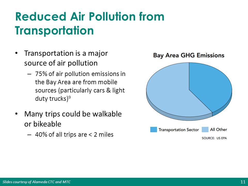 Reduced Air Pollution from Transportation