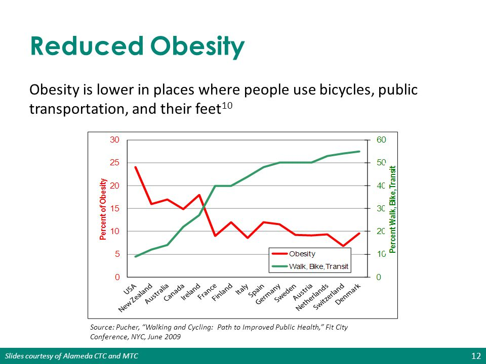 Reduced Obesity Obesity is lower in places where people use bicycles, public transportation, and their feet10.