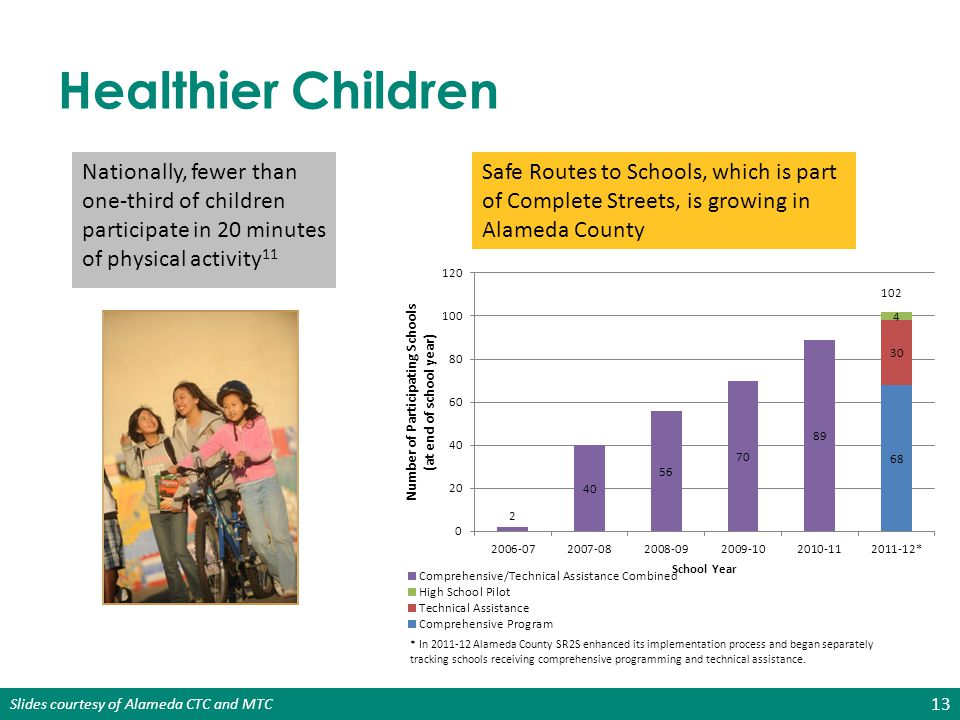 Healthier Children Nationally, fewer than one-third of children participate in 20 minutes of physical activity11.