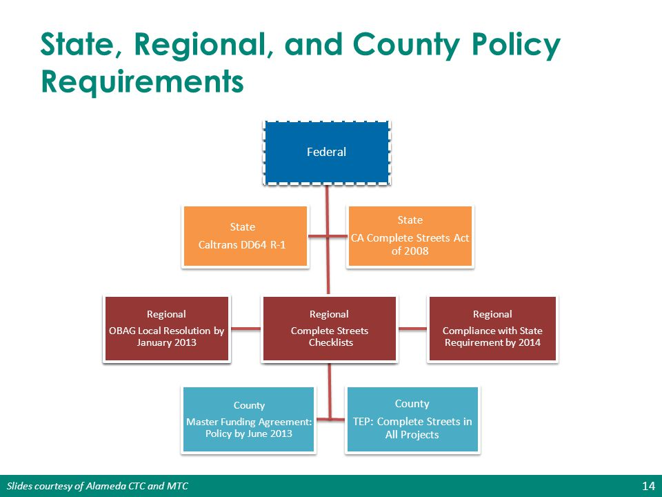 State, Regional, and County Policy Requirements