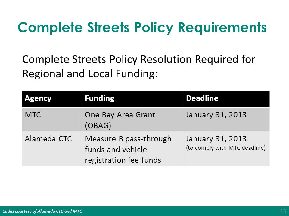 Complete Streets Policy Requirements