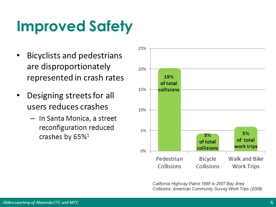 Improved Safety Bicyclists and pedestrians are disproportionately represented in crash rates. Designing streets for all users reduces crashes.