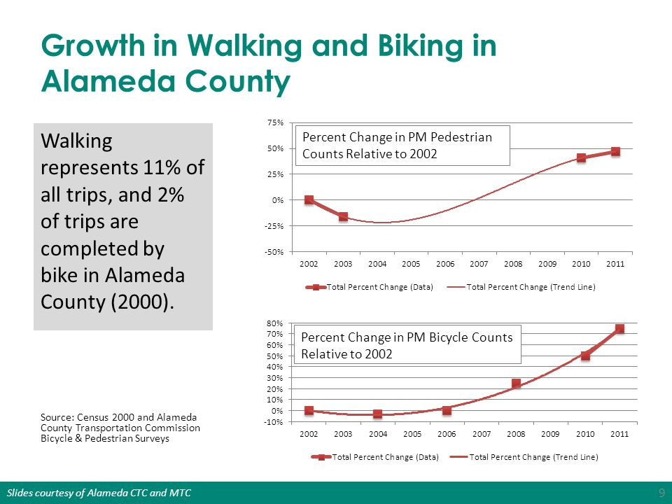 Growth in Walking and Biking in Alameda County