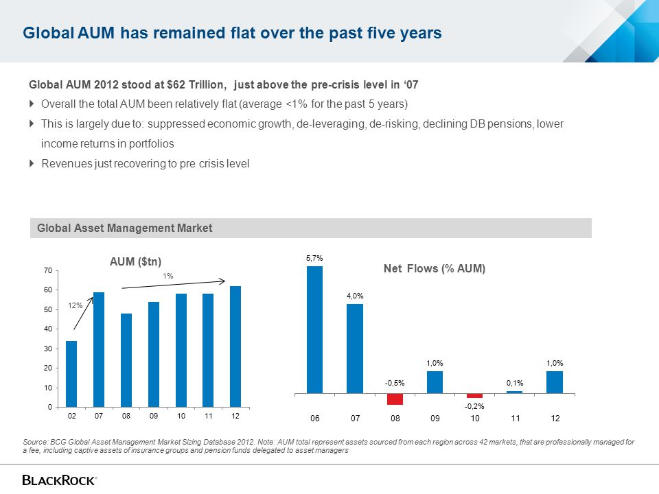 Global AUM has remained flat over the past five years