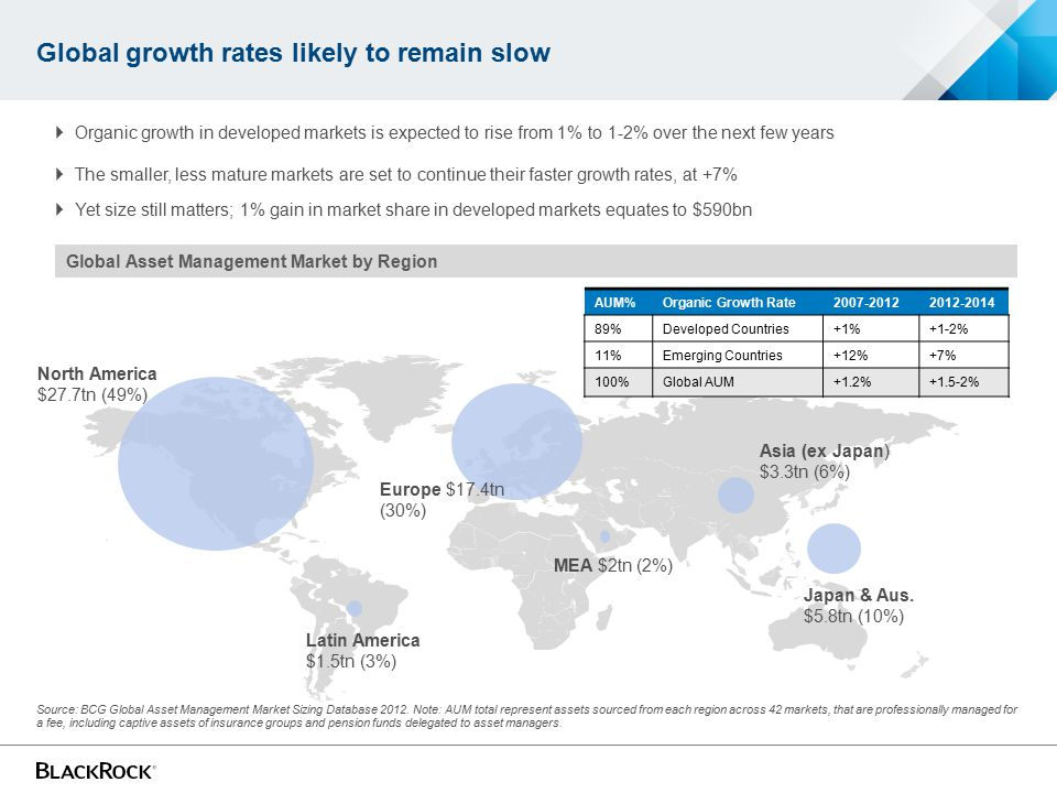 Global growth rates likely to remain slow