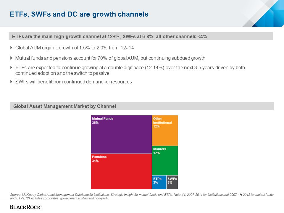 ETFs, SWFs and DC are growth channels