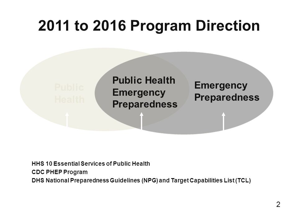 2011 to 2016 Program Direction Public Health Emergency Preparedness