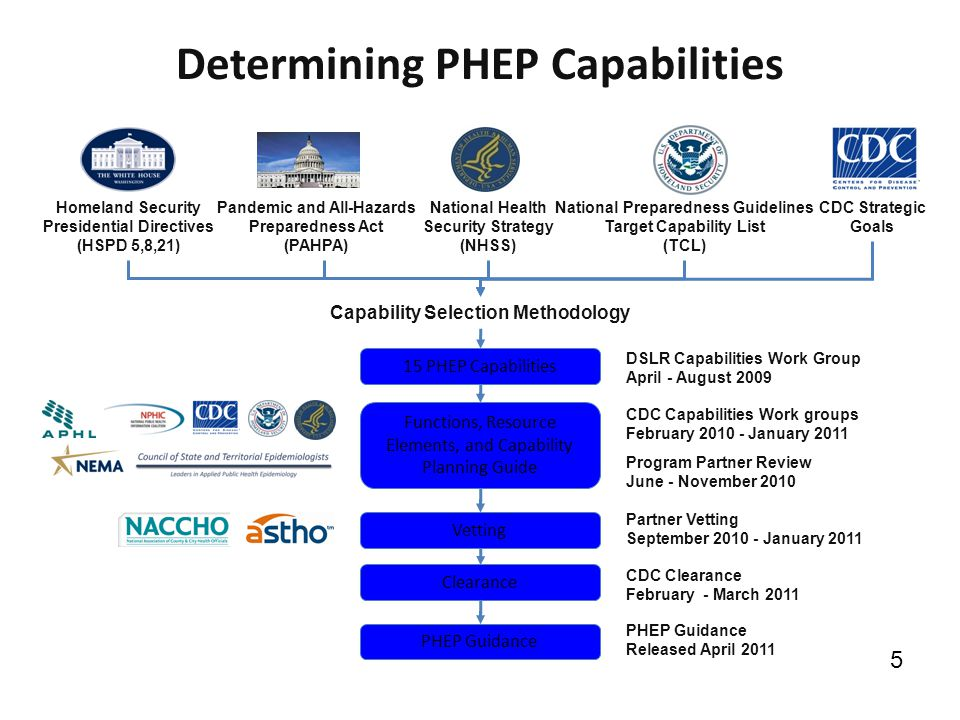 Determining PHEP Capabilities