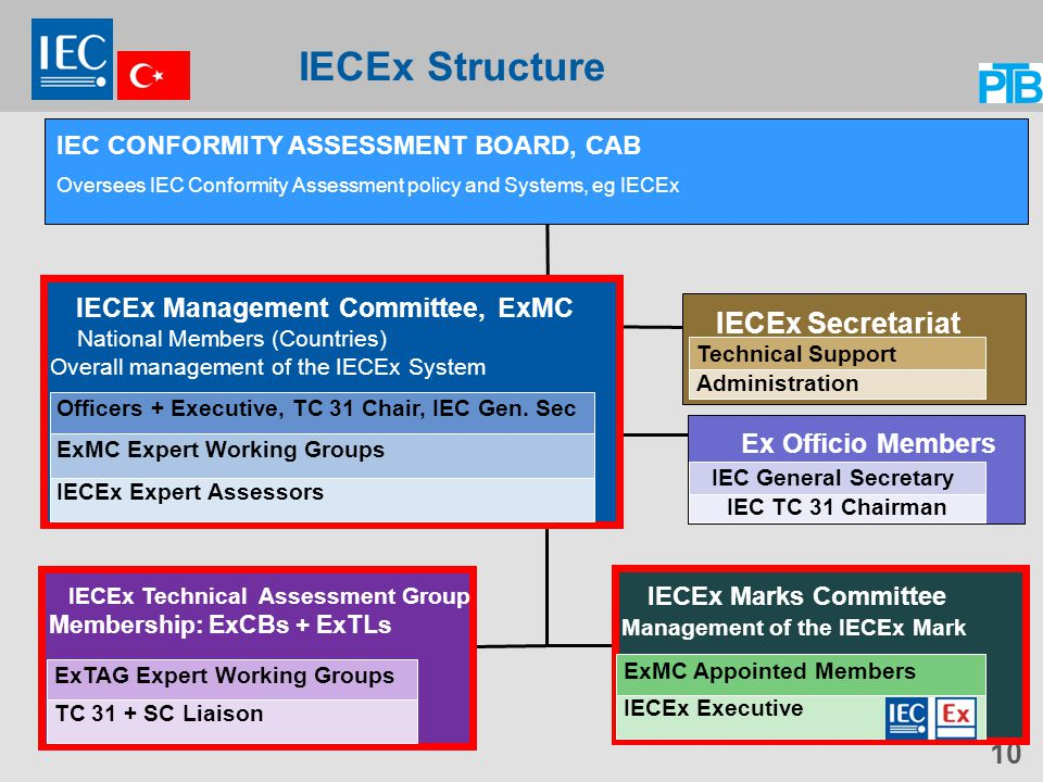 IECEx Structure IEC CONFORMITY ASSESSMENT BOARD, CAB