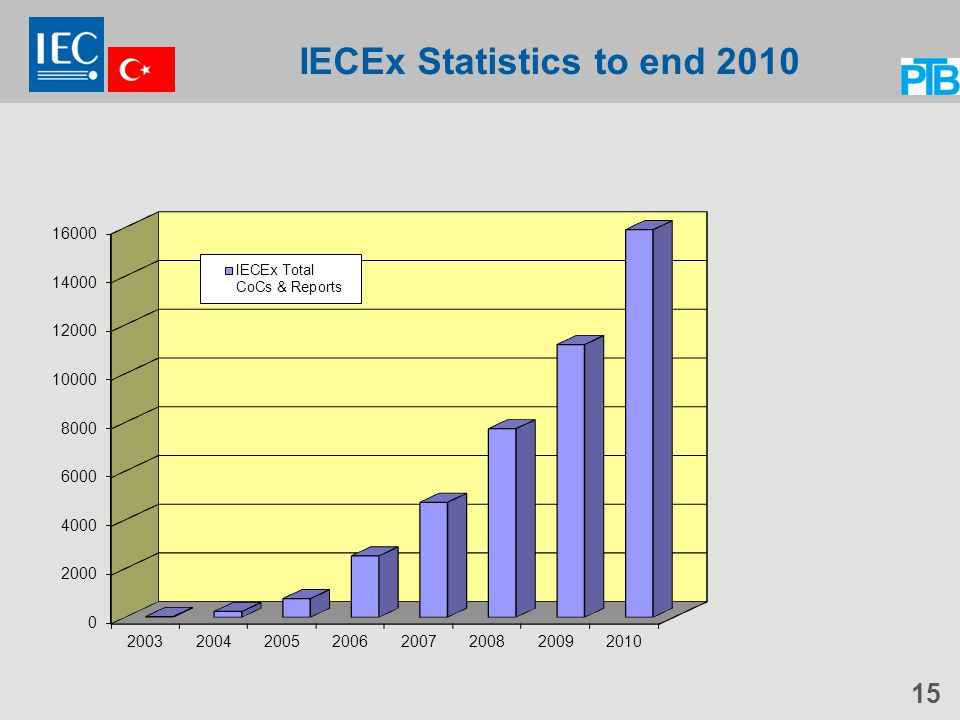 IECEx Statistics to end 2010