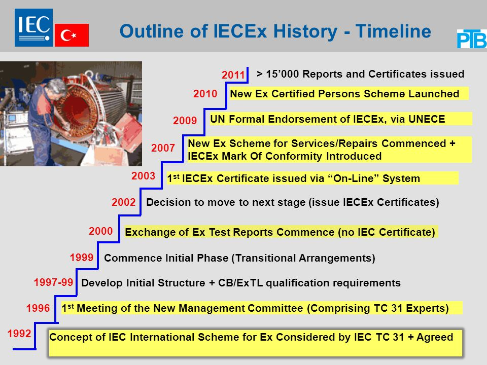 Outline of IECEx History - Timeline