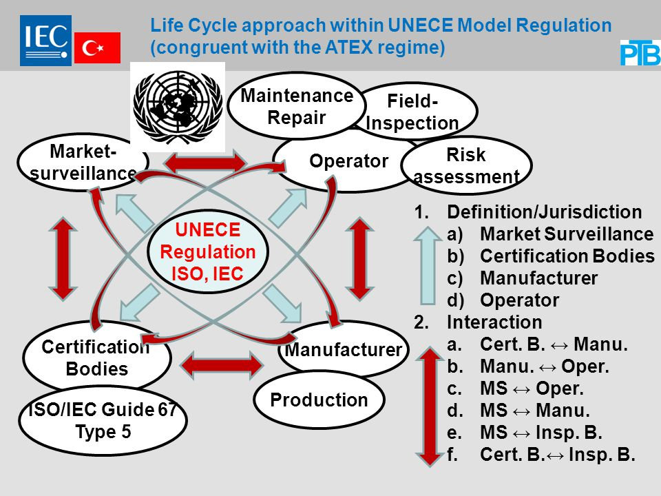 Life Cycle approach within UNECE Model Regulation (congruent with the ATEX regime)
