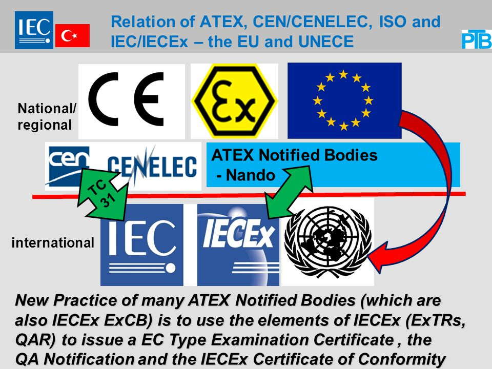 Relation of ATEX, CEN/CENELEC, ISO and IEC/IECEx – the EU and UNECE