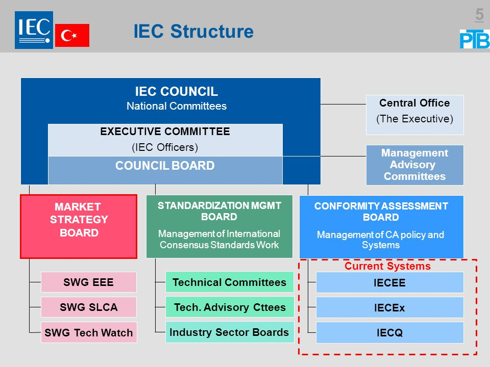 Industry Sector Boards