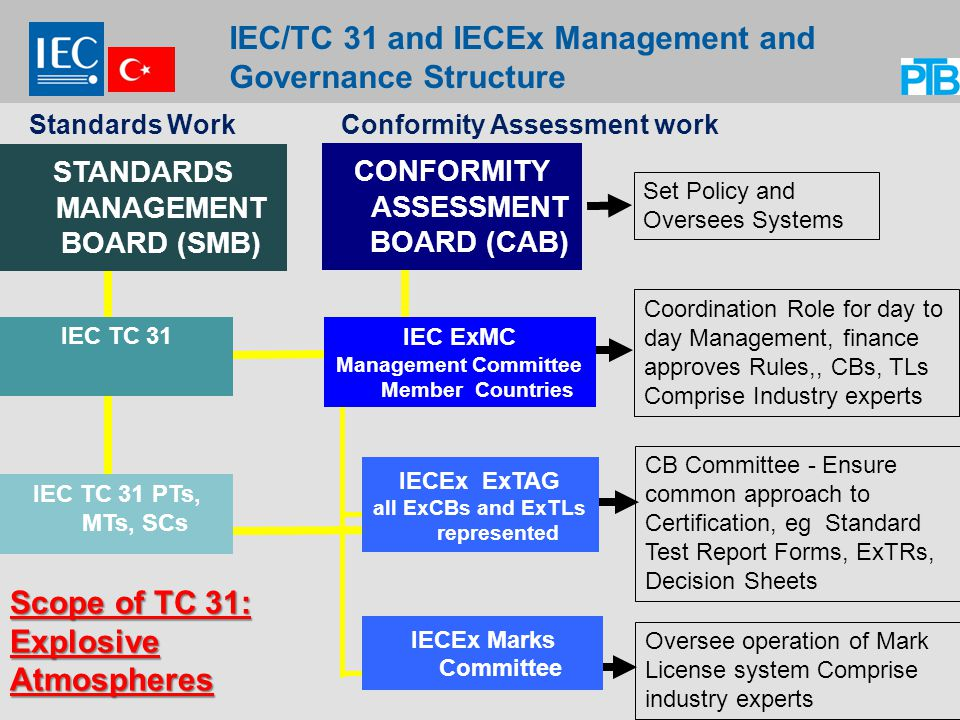 IEC/TC 31 and IECEx Management and Governance Structure
