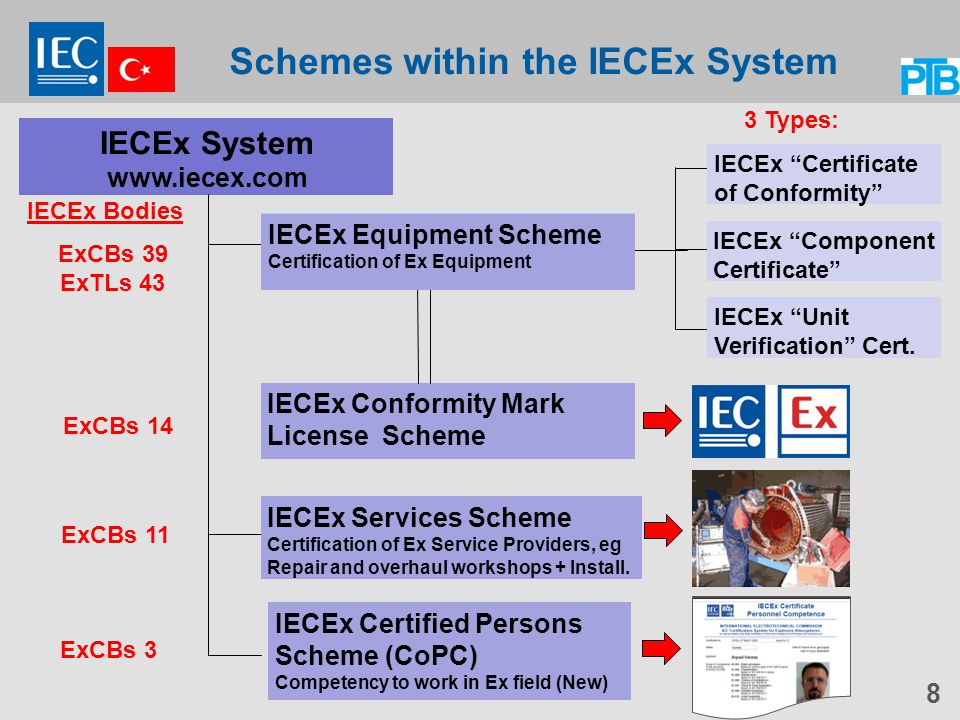 Schemes within the IECEx System