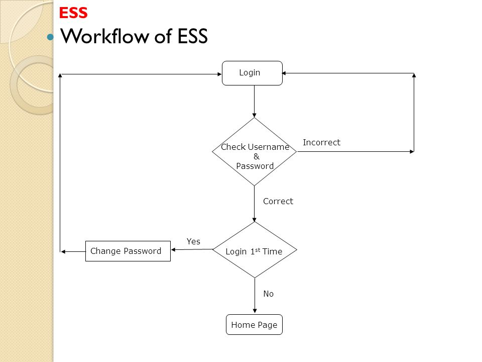 Workflow of ESS ESS Login Incorrect Check Username & Password Correct