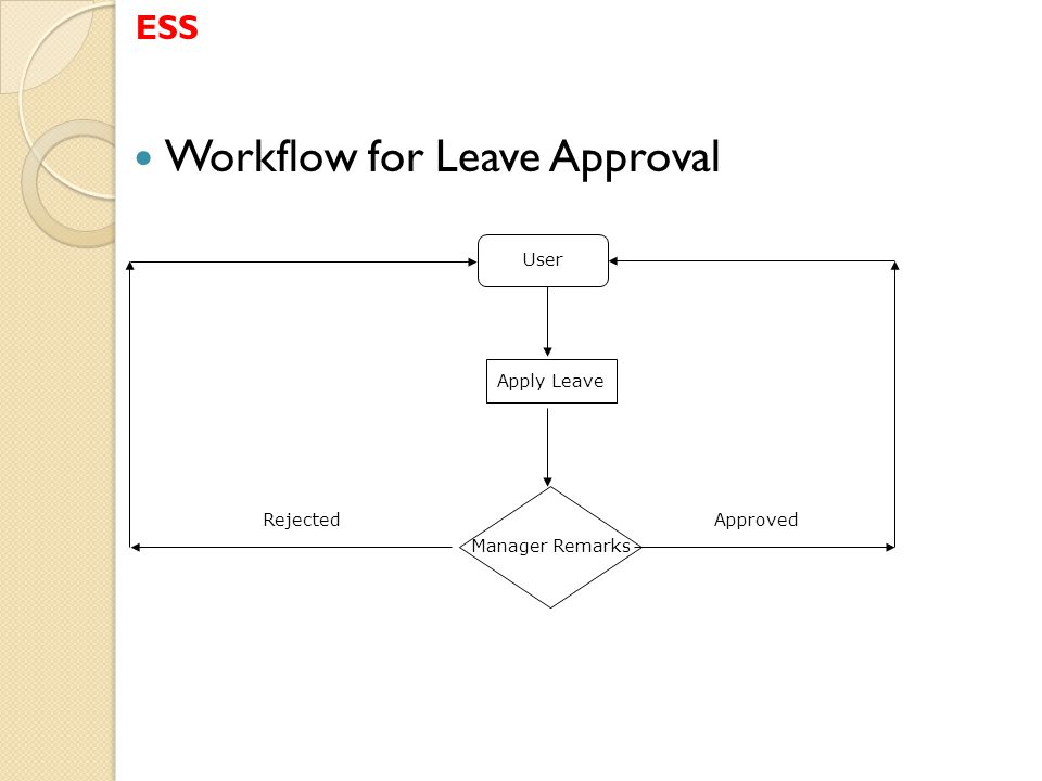 Workflow for Leave Approval