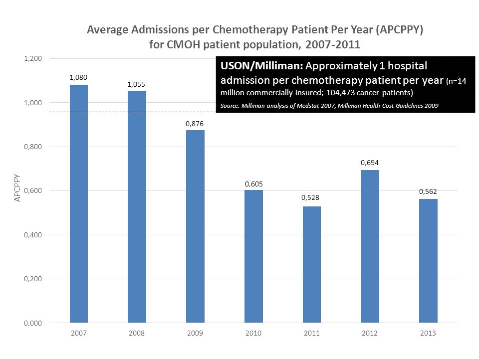 USON/Milliman: Approximately 1 hospital admission per chemotherapy patient per year (n=14 million commercially insured; 104,473 cancer patients)