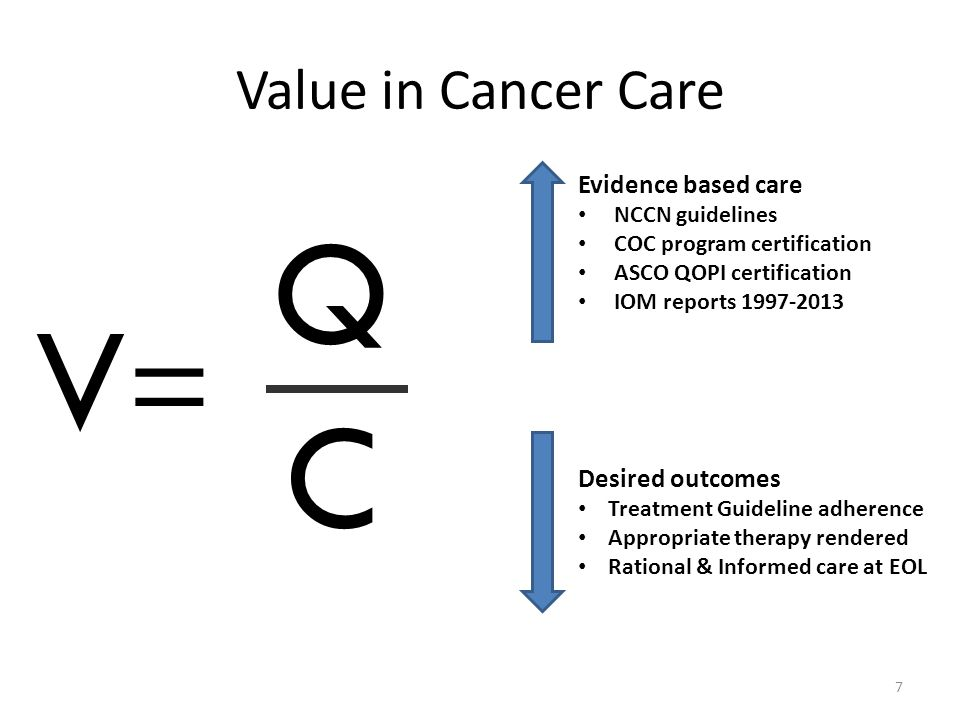 Q V= C Value in Cancer Care Evidence based care Desired outcomes