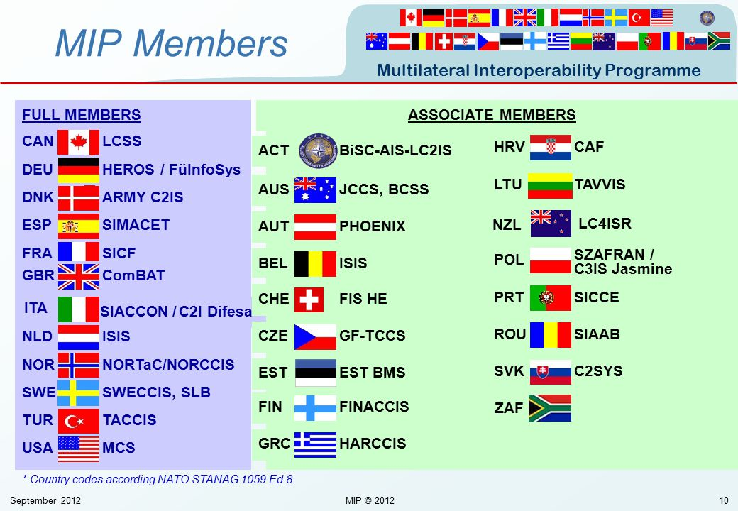 MIP Members FULL MEMBERS ASSOCIATE MEMBERS LCSS CAN BiSC-AIS-LC2IS ACT