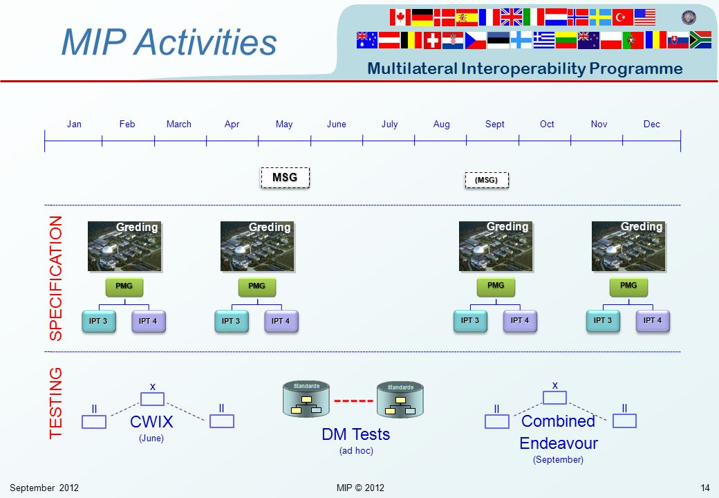 MIP Activities SPECIFICATION TESTING CWIX Combined Endeavour DM Tests